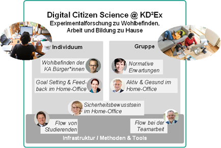 Poster Digital Citizen Science